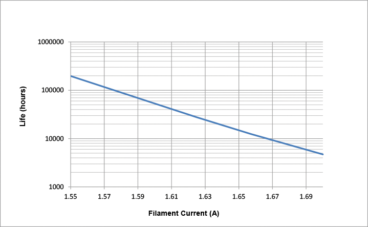 Figure 2: Filament life for the Jupiter Series 5000 X-ray tube